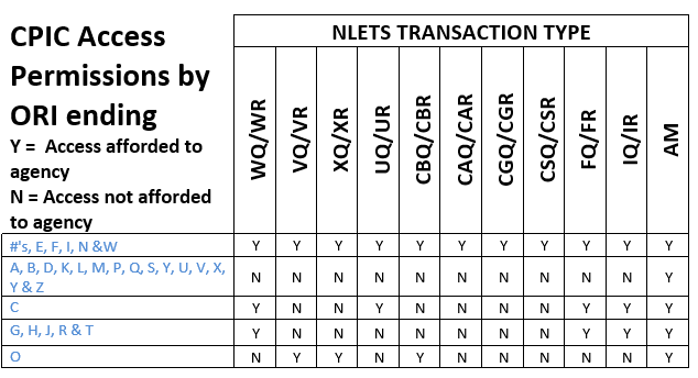 CPIC Transaction Type.png
